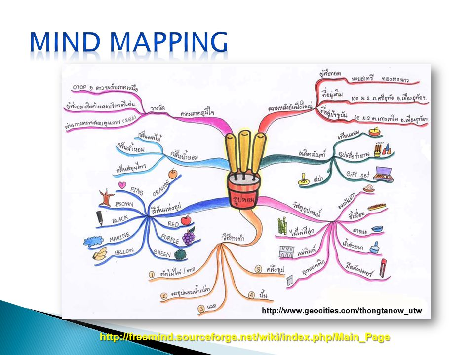Mind Mapping http://freemind.sourceforge.net/wiki/index.php/Main_Page
