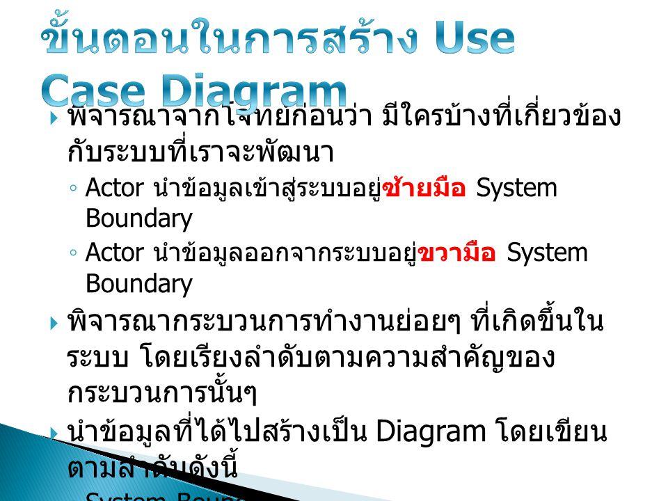 ขั้นตอนในการสร้าง Use Case Diagram