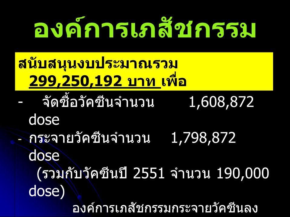 องค์การเภสัชกรรม - จัดซื้อวัคซีนจำนวน 1,608,872 dose