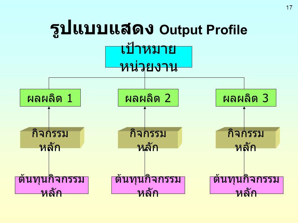 รูปแบบแสดง Output Profile
