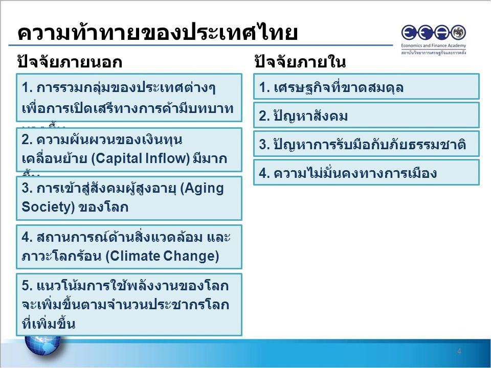 ความท้าทายของประเทศไทย