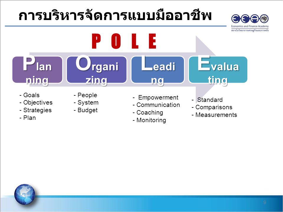Planning Organizing Leading Evaluating