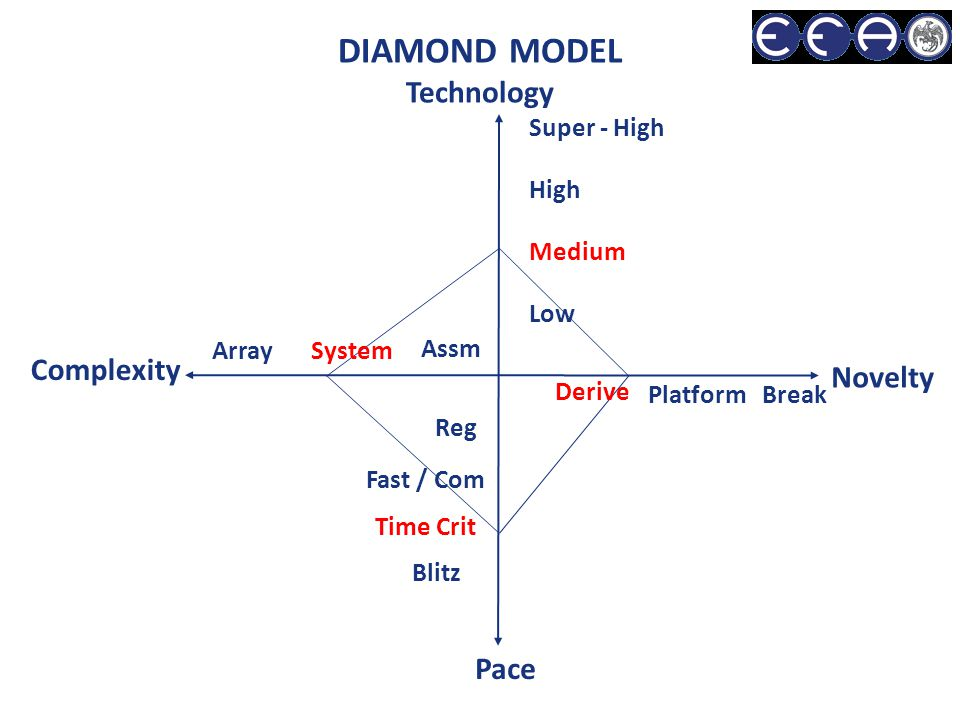 DIAMOND MODEL Technology Complexity Novelty Pace Low Medium High