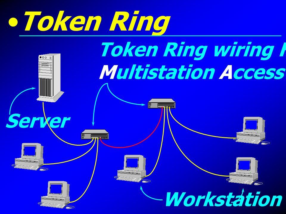 Token Ring Token Ring wiring HUB หรือ Multistation Access Unit : MAU