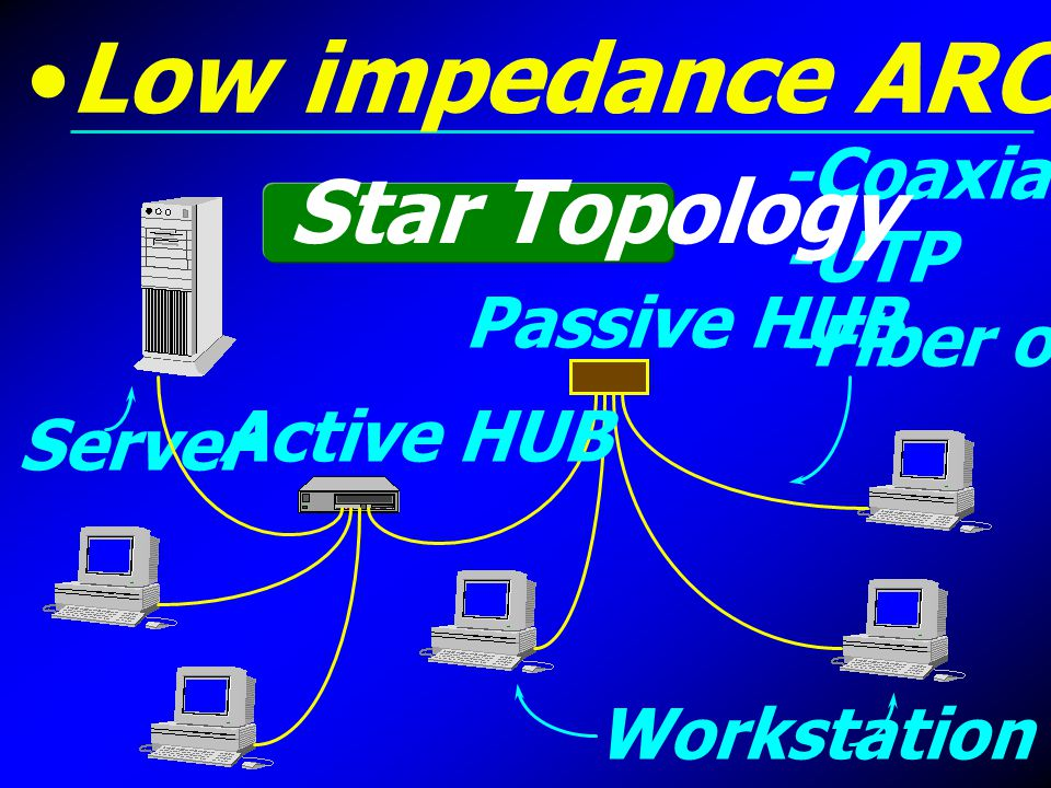 Low impedance ARCnet Star Topology -Coaxial -UTP -Fiber optic