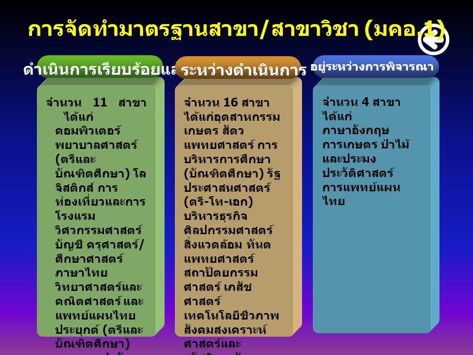 การจัดทำมาตรฐานสาขา/สาขาวิชา (มคอ.1)