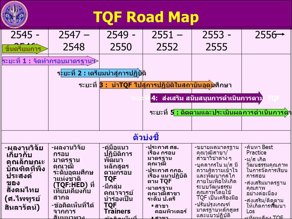 TQF Road Map 2545 - 2546. 2547 – 2548. 2549 - 2550. 2551 – 2552. 2553 - 2555. 2556. ตัวบ่งชี้