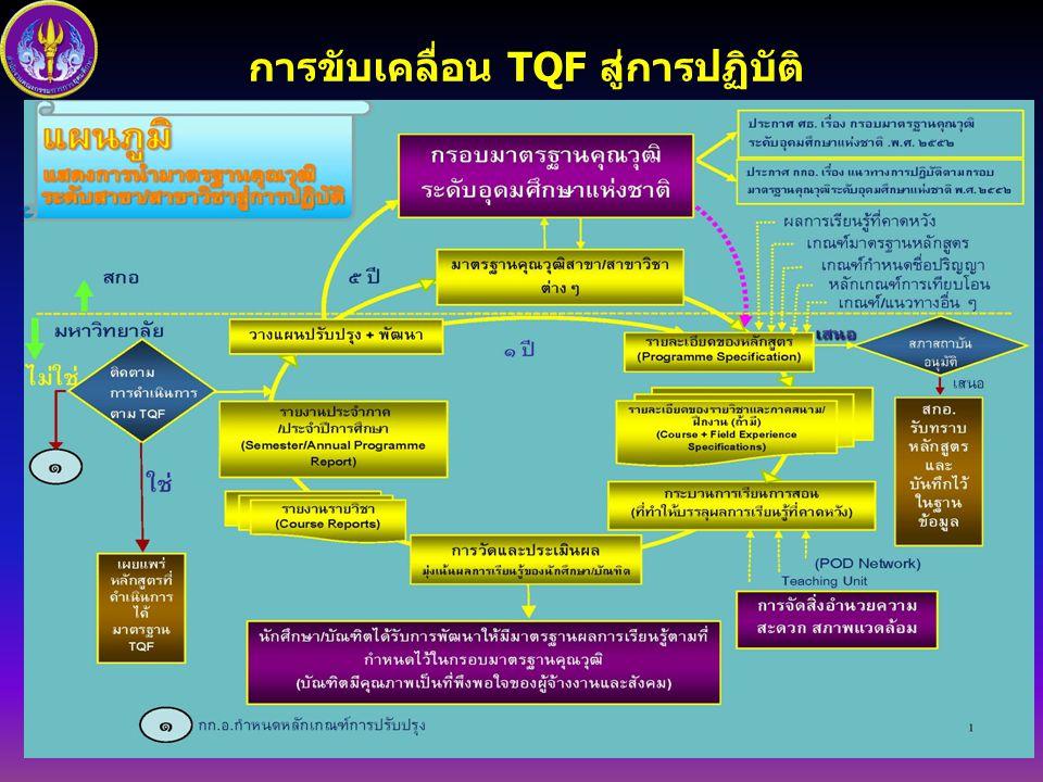 การขับเคลื่อน TQF สู่การปฏิบัติ