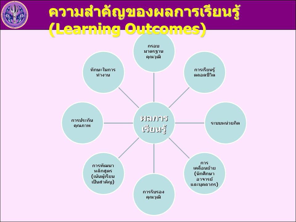 ความสำคัญของผลการเรียนรู้ (Learning Outcomes)