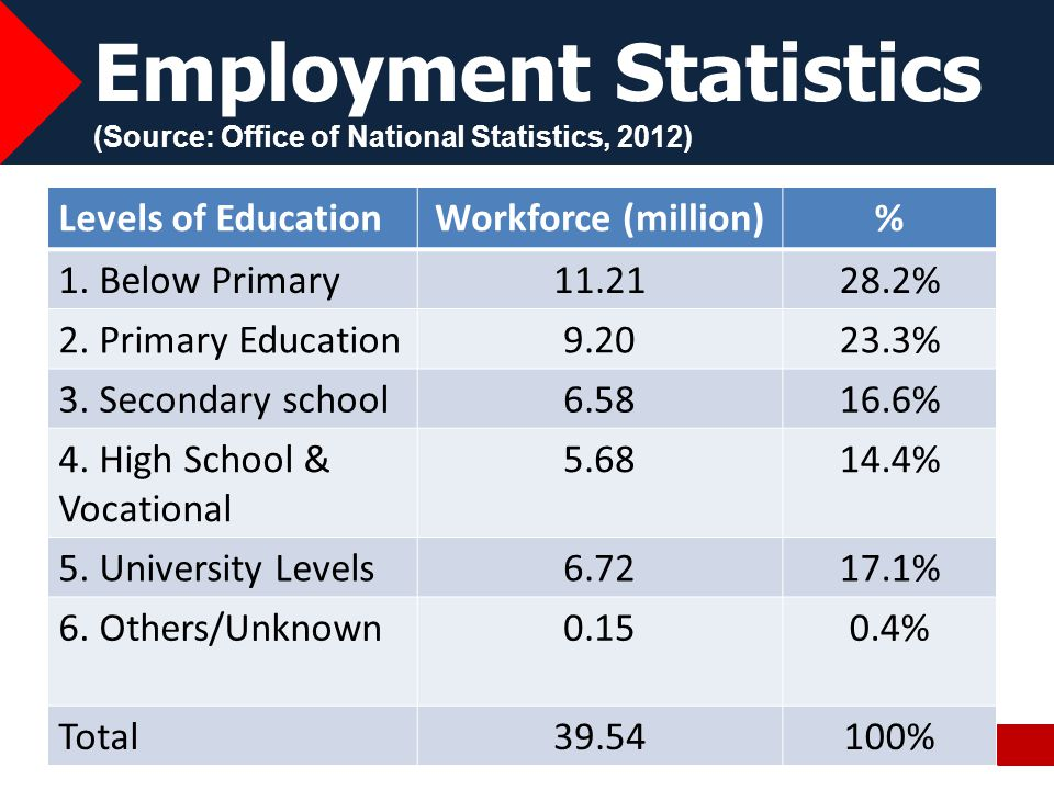 Employment Statistics (Source: Office of National Statistics, 2012)