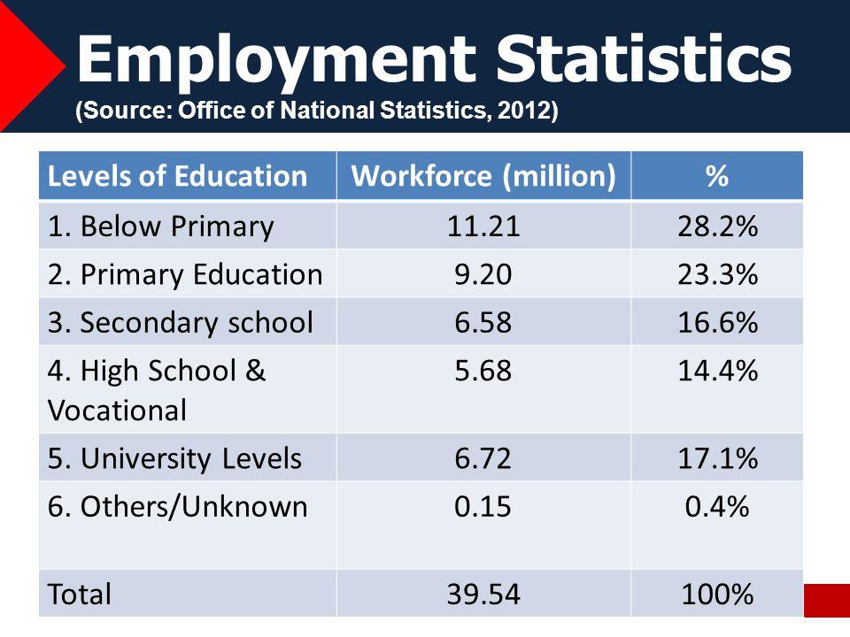 Employment Statistics (Source: Office of National Statistics, 2012)