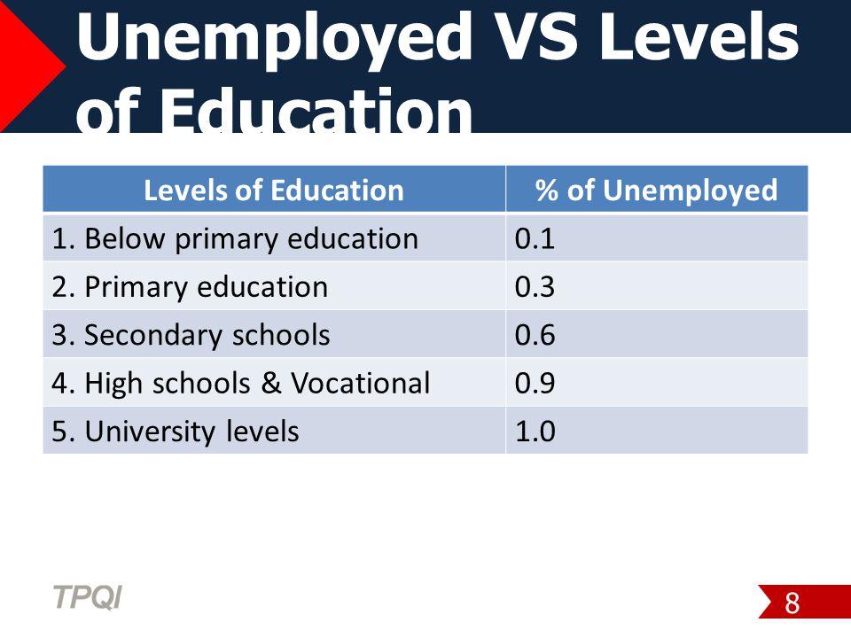 Unemployed VS Levels of Education