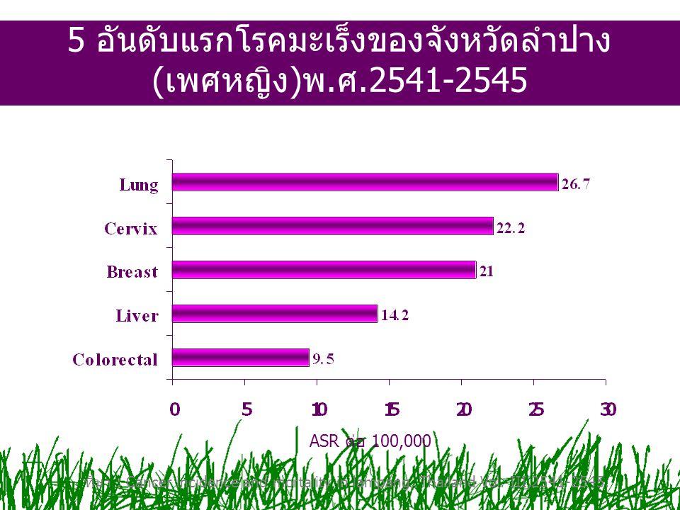 5 อันดับแรกโรคมะเร็งของจังหวัดลำปาง(เพศหญิง)พ.ศ.2541-2545