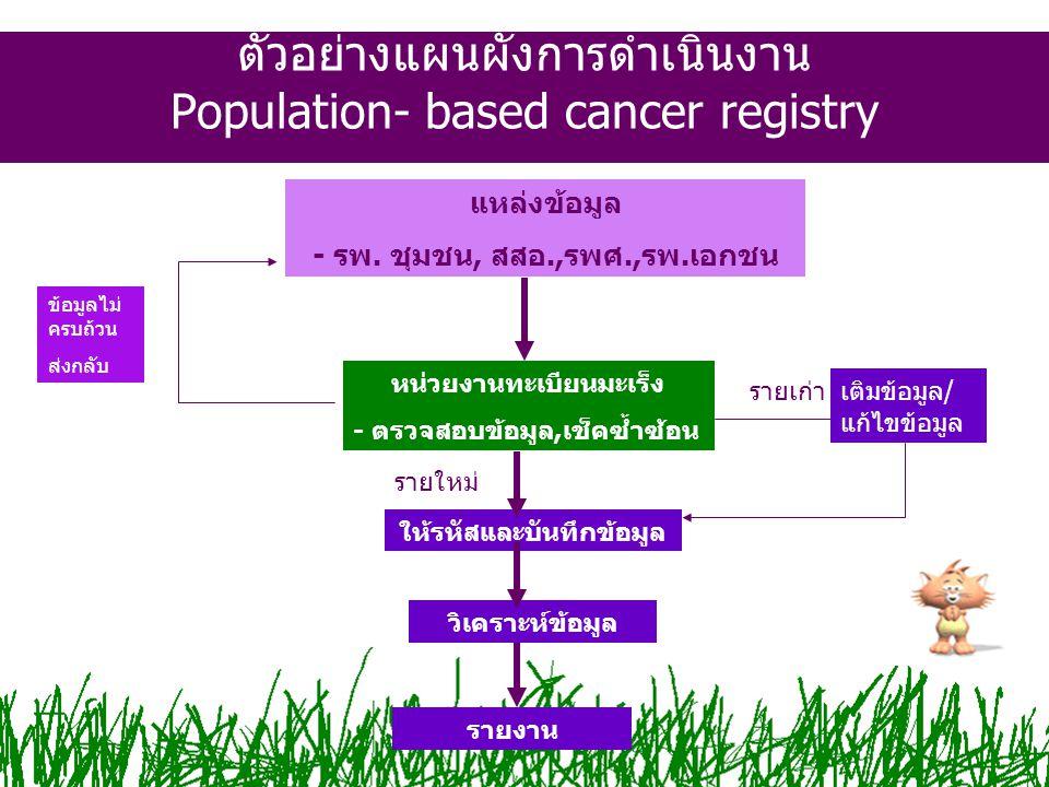 ตัวอย่างแผนผังการดำเนินงาน Population- based cancer registry