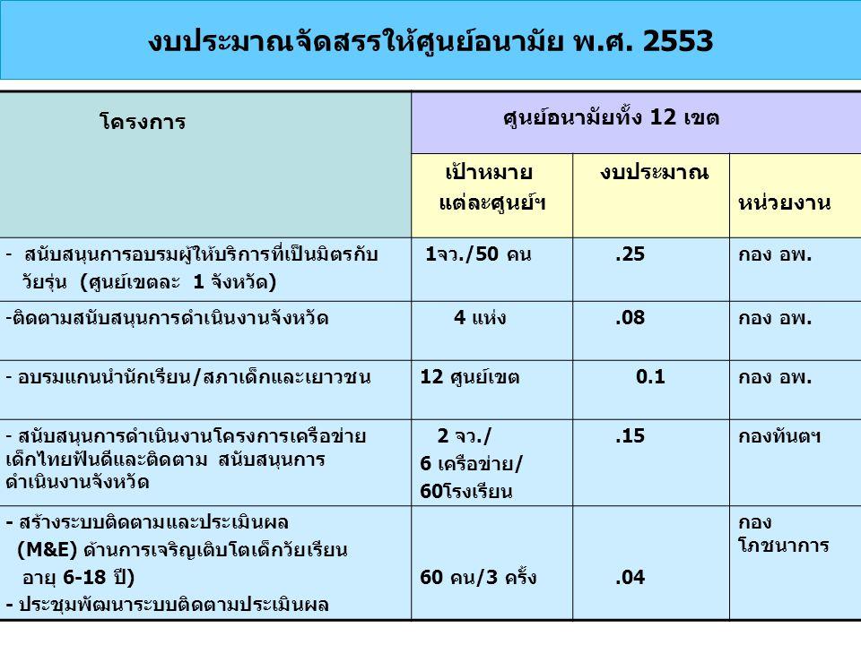 งบประมาณจัดสรรให้ศูนย์อนามัย พ.ศ. 2553