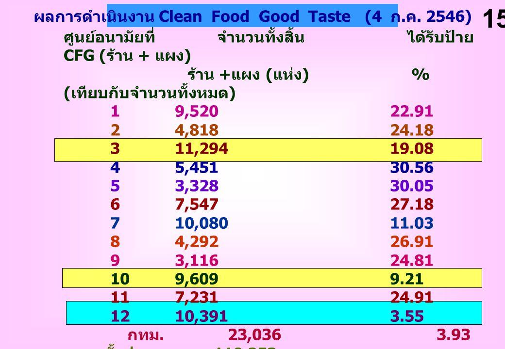ผลการดำเนินงาน Clean Food Good Taste (4 ก.ค. 2546)