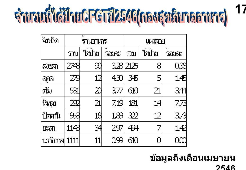 จำนวนที่ได้ป้ายCFGTปี2546(กองสุขภิบาลอาหาร)