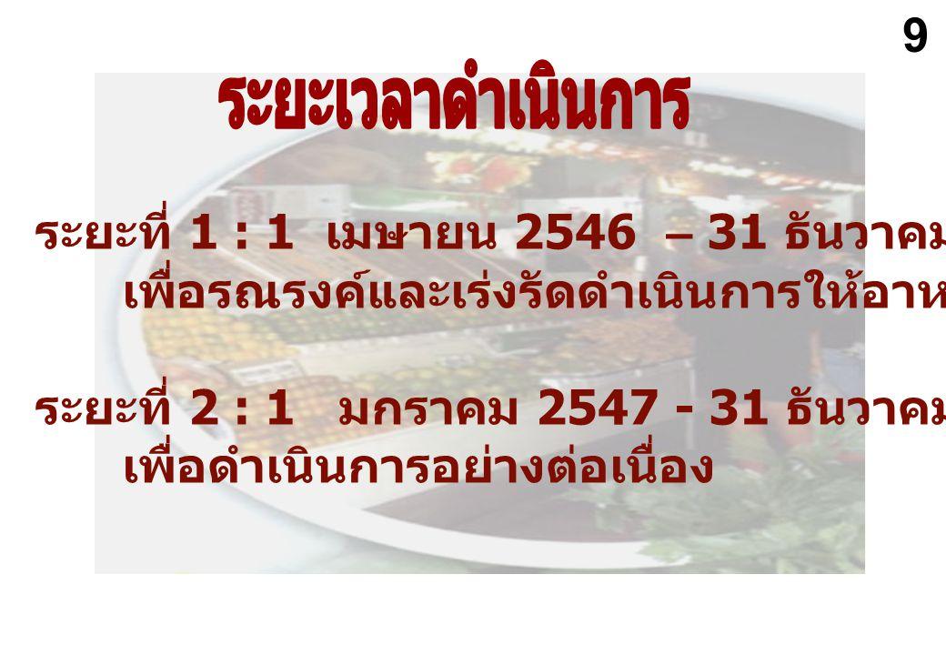 ระยะที่ 1 : 1 เมษายน 2546 – 31 ธันวาคม 2546