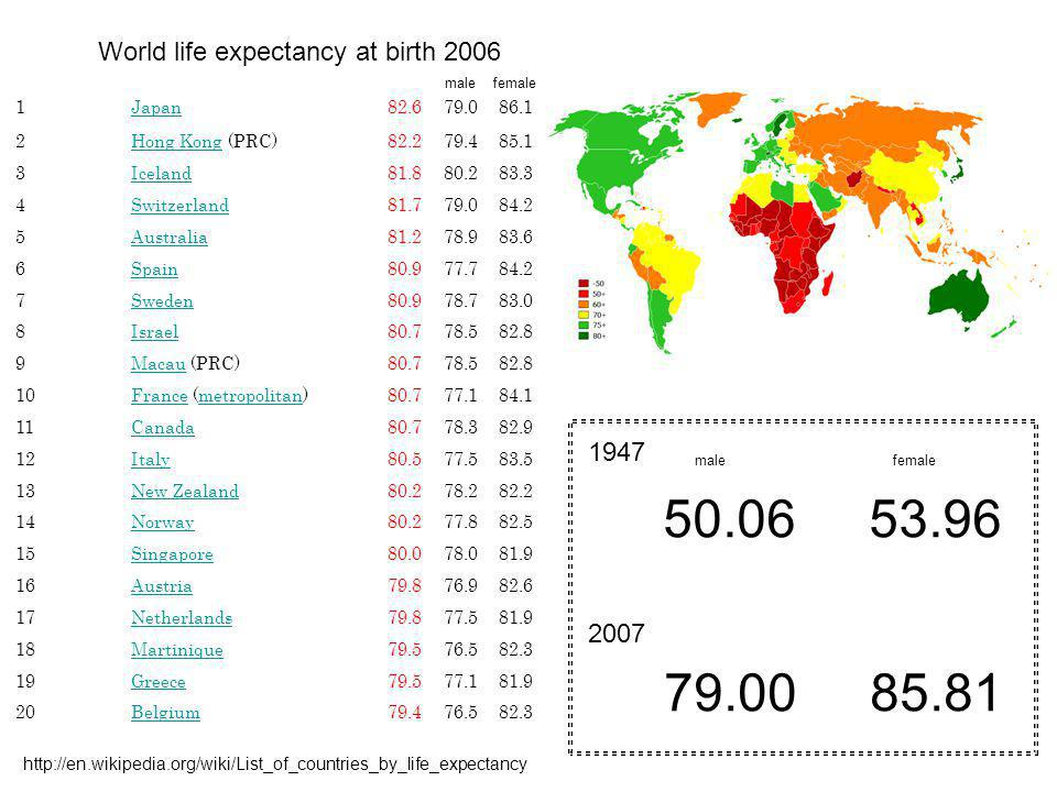 50.06 53.96 79.00 85.81 World life expectancy at birth 2006 1947 2007