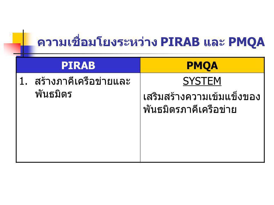 ความเชื่อมโยงระหว่าง PIRAB และ PMQA