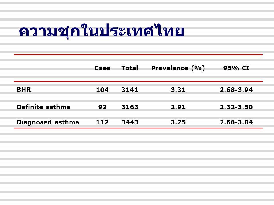ความชุกในประเทศไทย Case Total Prevalence (%) 95% CI BHR 104 3141 3.31