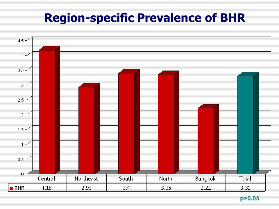 Region-specific Prevalence of BHR