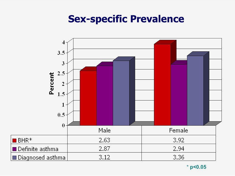 Sex-specific Prevalence