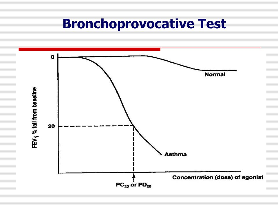 Bronchoprovocative Test