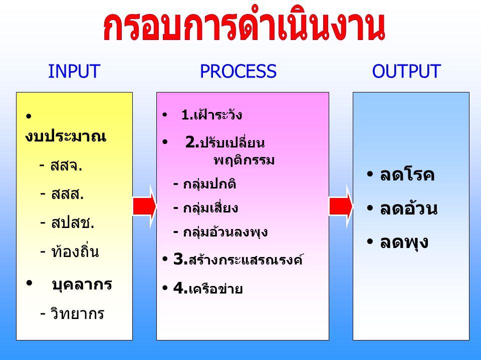 กรอบการดำเนินงาน INPUT PROCESS OUTPUT  บุคลากร  ลดโรค  ลดอ้วน