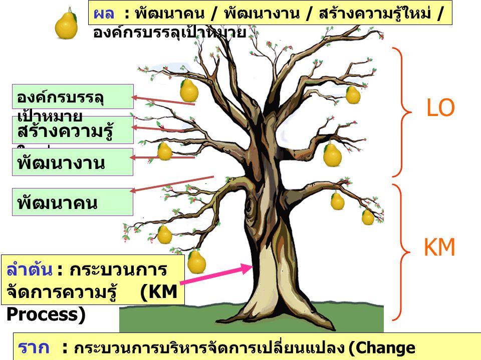 LO KM สร้างความรู้ใหม่ พัฒนางาน พัฒนาคน