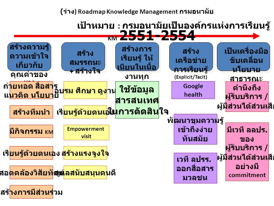 (ร่าง) Roadmap Knowledge Management กรมอนามัย