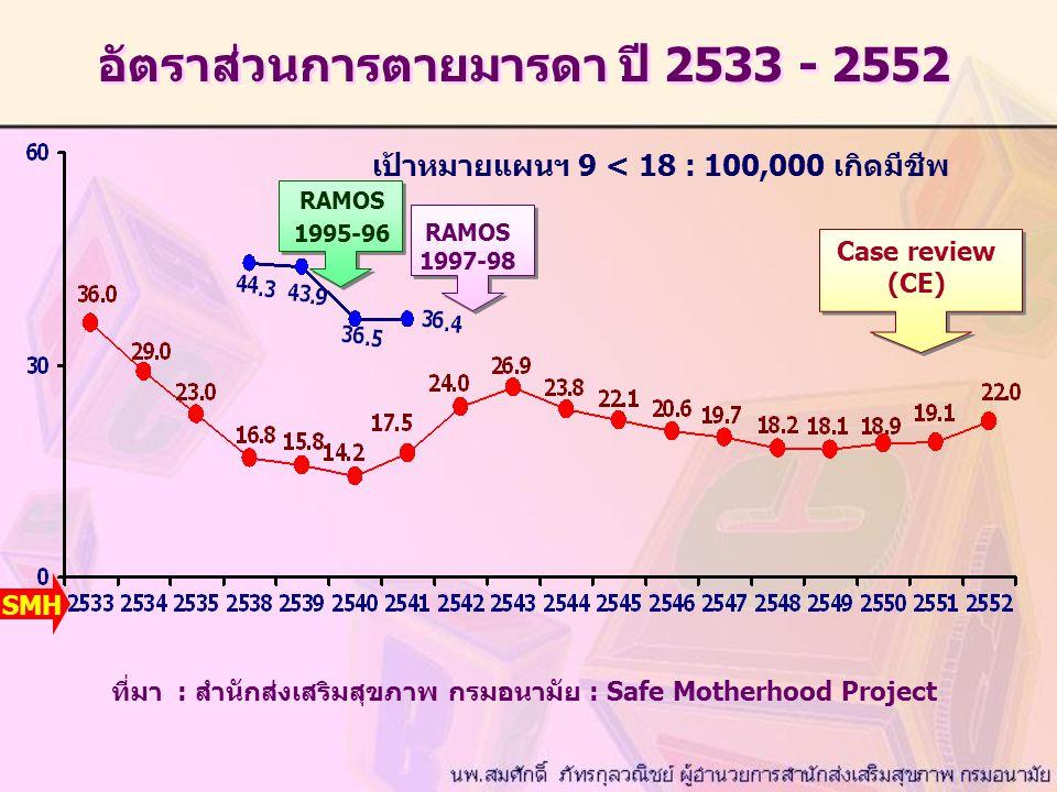 อัตราส่วนการตายมารดา ปี 2533 - 2552