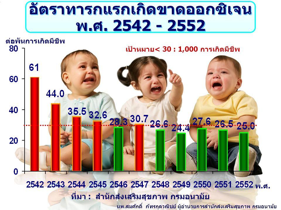 อัตราทารกแรกเกิดขาดออกซิเจน พ.ศ. 2542 - 2552