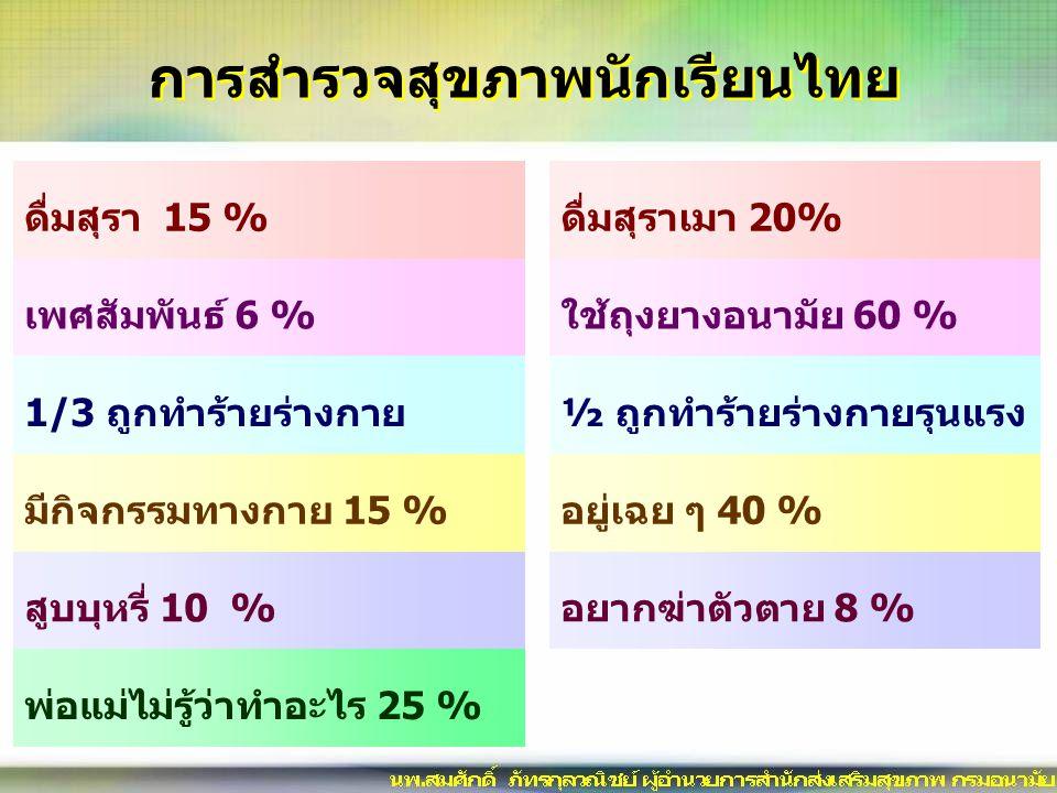 การสำรวจสุขภาพนักเรียนไทย