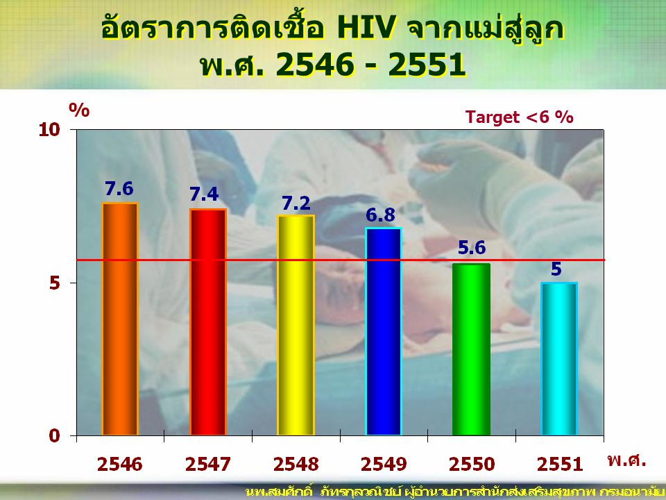 อัตราการติดเชื้อ HIV จากแม่สู่ลูก พ.ศ. 2546 - 2551