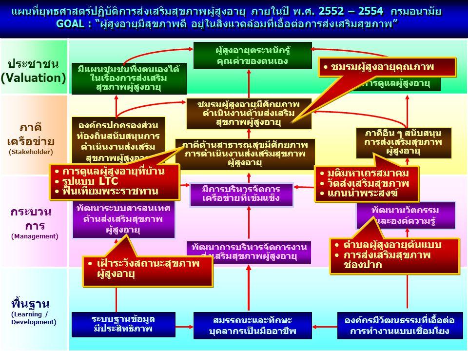 ประชาชน (Valuation) ภาคี เครือข่าย (Stakeholder) การ (Management)