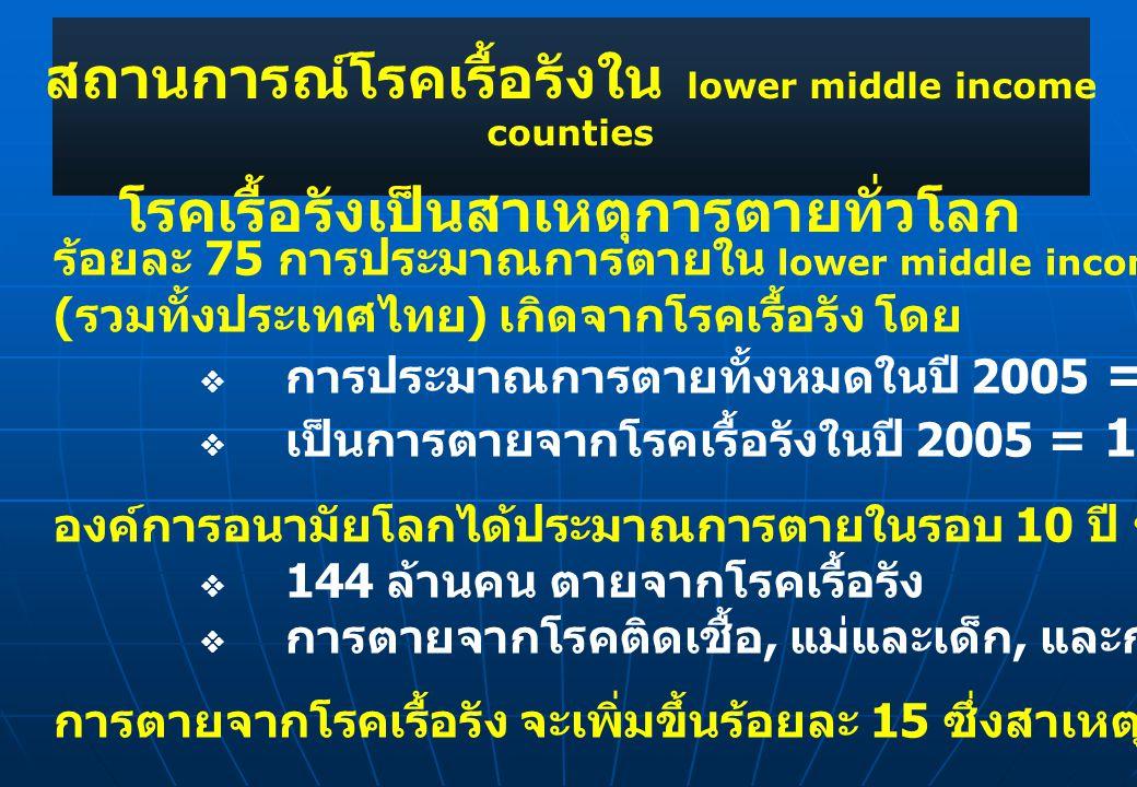 สถานการณ์โรคเรื้อรังใน lower middle income counties