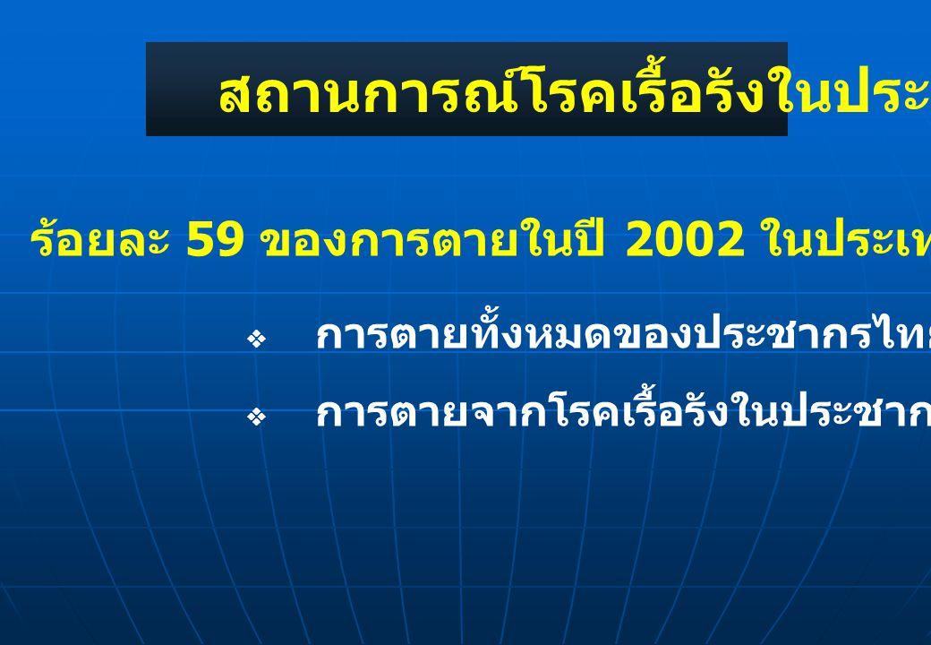 สถานการณ์โรคเรื้อรังในประเทศไทย