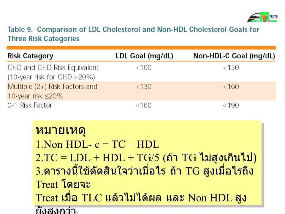 หมายเหตุ 1.Non HDL- c = TC – HDL