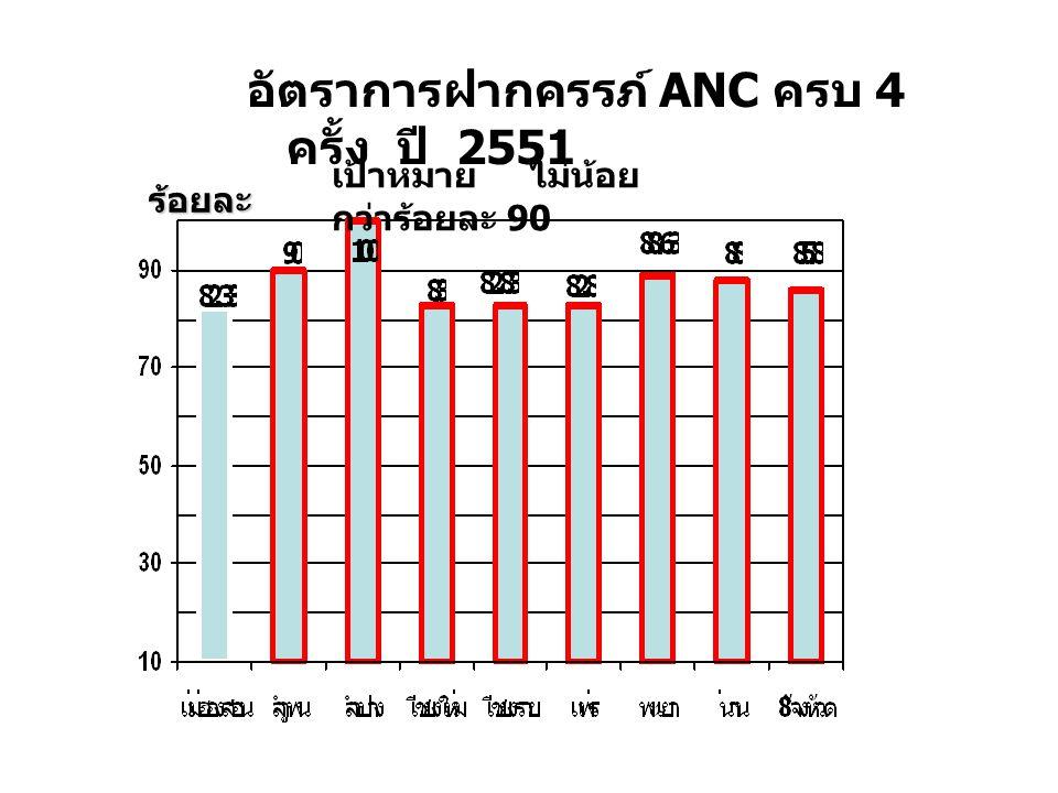 อัตราการฝากครรภ์ ANC ครบ 4 ครั้ง ปี 2551