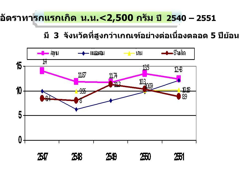 อัตราทารกแรกเกิด น.น.<2,500 กรัม ปี 2540 – 2551