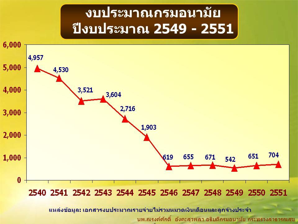 งบประมาณกรมอนามัย ปีงบประมาณ 2549 - 2551