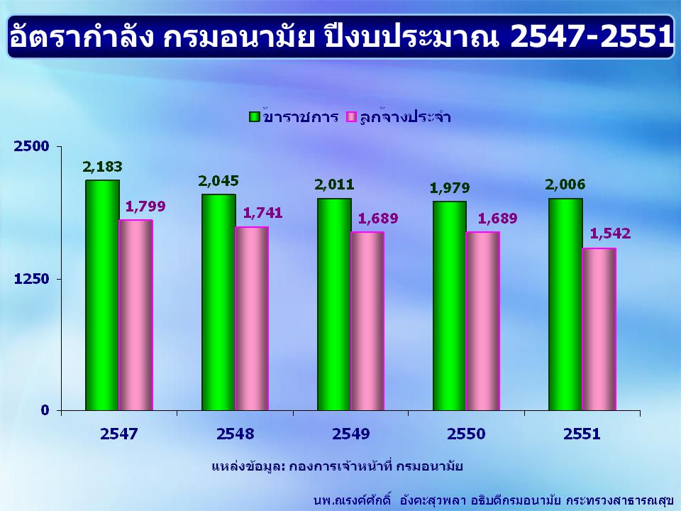 อัตรากำลัง กรมอนามัย ปีงบประมาณ 2547-2551