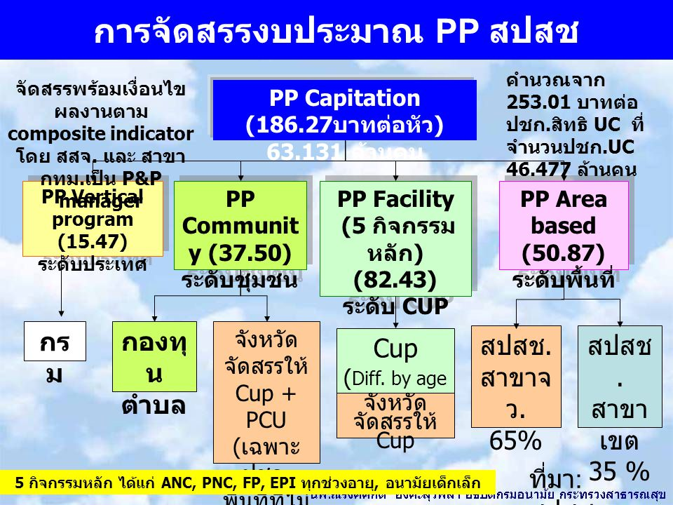 การจัดสรรงบประมาณ PP สปสช