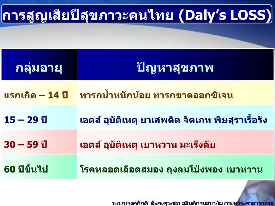 การสูญเสียปีสุขภาวะคนไทย (Daly's LOSS)