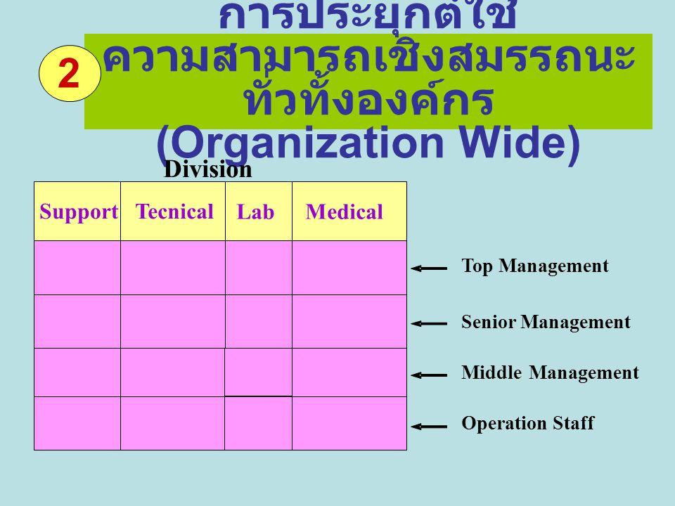 การประยุกต์ใช้ความสามารถเชิงสมรรถนะ ทั่วทั้งองค์กร (Organization Wide)