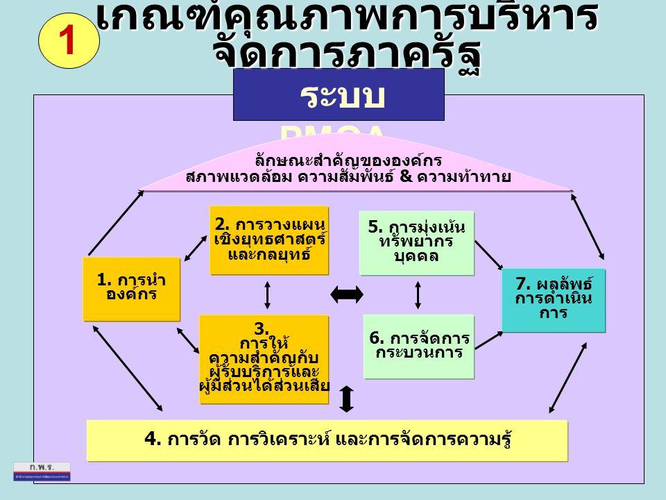 เกณฑ์คุณภาพการบริหารจัดการภาครัฐ