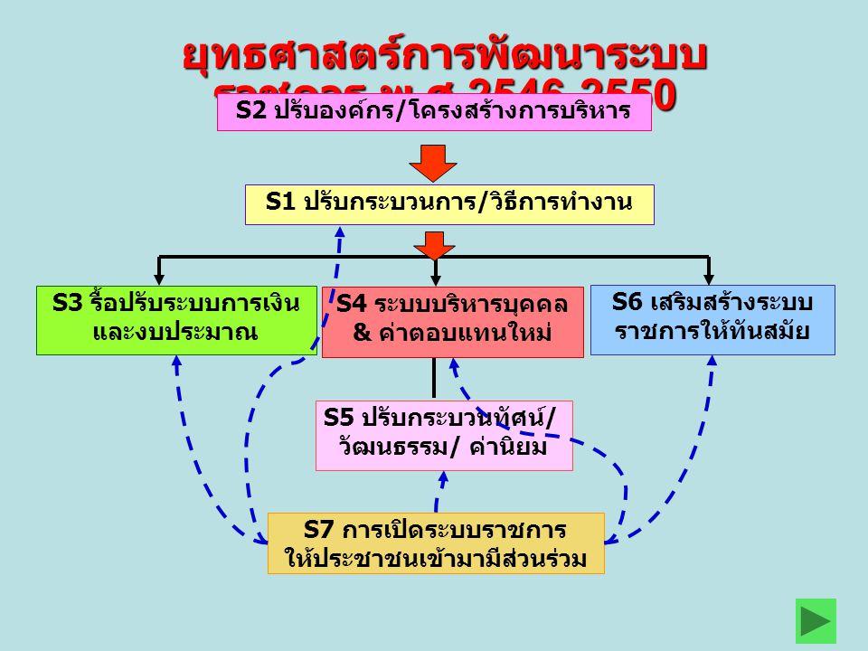 ยุทธศาสตร์การพัฒนาระบบราชการ พ.ศ.2546-2550