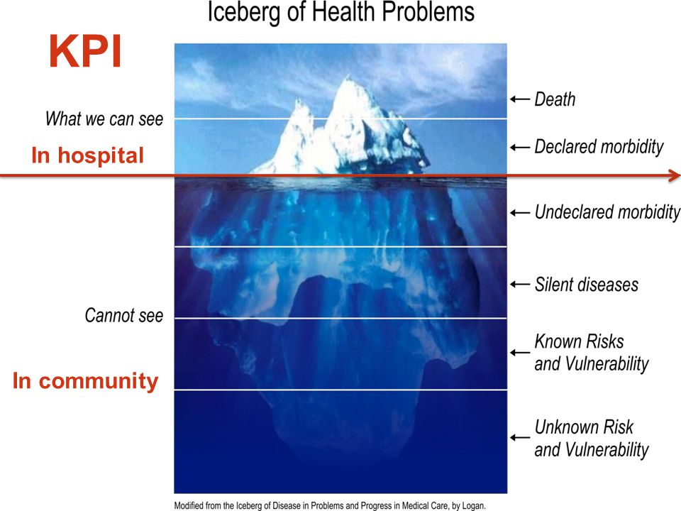 KPI In hospital In community www.themegallery.com