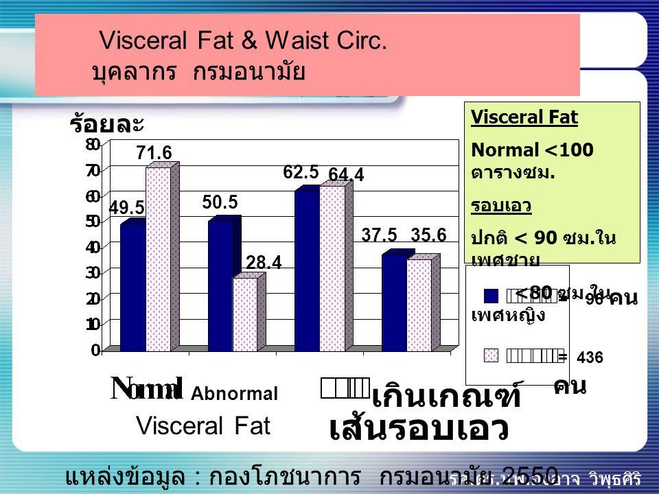 Visceral Fat & Waist Circ. บุคลากร กรมอนามัย